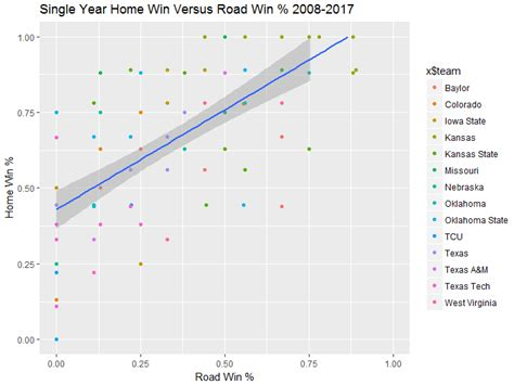 data science basketball data science notes college basketball analysis big 12