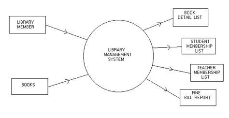 data flow diagram exle library management system library management data flow diagram