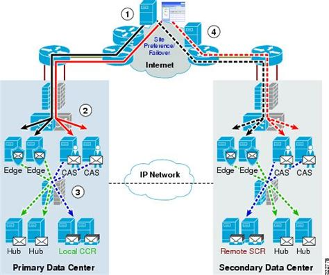 network traffic flow diagram related keywords suggestions for network traffic flow