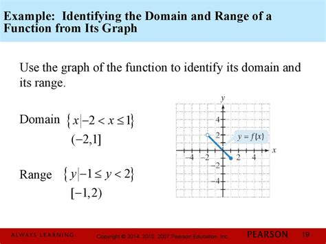 Domain And Range By Graph