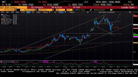 bitcoin btc bitcoin btc usd the rising movement is still in play