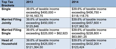 federal tax brackets 2014 2014 tax brackets myideasbedroom com