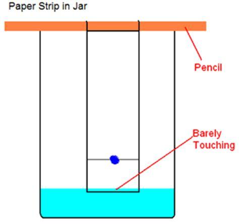 paper chromatography: advanced version 2
