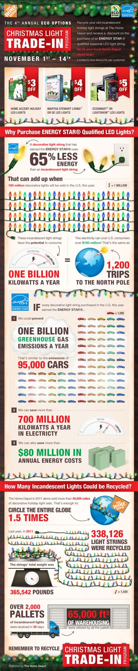 ecosmart christmas lights infographics mania