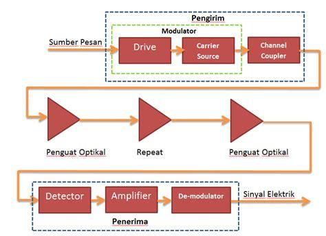 Collection of blok diagram sistem komunikasi wireless images how to blok diagram sistem komunikasi wireless images how to diagram blok sistem komunikasi choice image how to ccuart Gallery