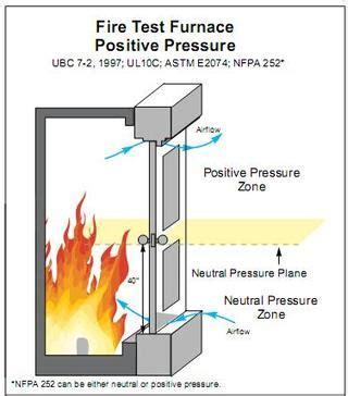 Positive Pressure Room by Positive Pressure Test Of Door Assemblies Ansi Ul