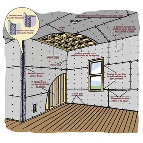 overview how to hang drywall this house