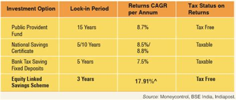 term deposit under section 80c 13 ways to save income tax under section 80c in india