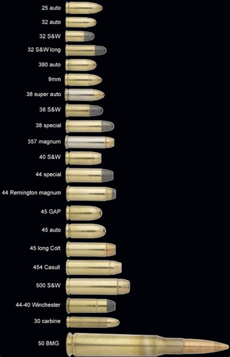 a of simple ammo comparison charts