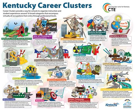 Examples Of Resume Skills List by Kentucky Department Of Education Career And Technical