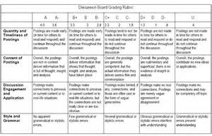 Sle Rubrics For Essay by Rubric For Grading Discussion Board Question
