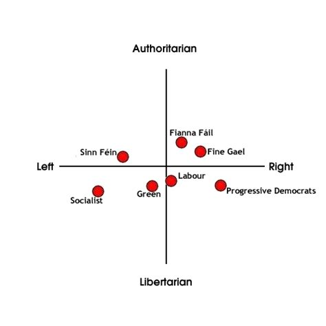 A Bit Of Politics by A Bit Of Craic Political Spectrum Quiz Ireland