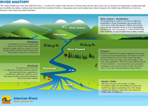 the anatomy of mountain ranges princeton university press americanrivers river anatomy coyote gulch