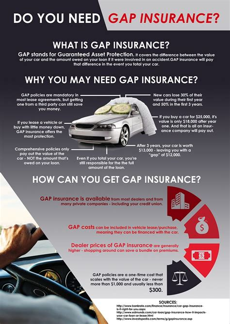 section 705 credit union do you need gap insurance section 705 fcu