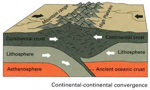 Continental Collision Plate Boundaries Collision Convergent Boundary