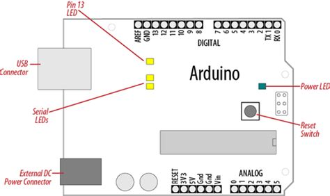 testing how to check my arduino board is working or dead