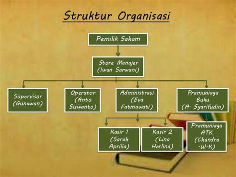 Buku Statika Struktur struktur organisasi
