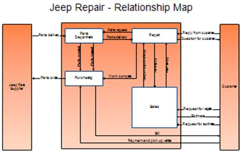 relationship mapping template process maps and process mapping