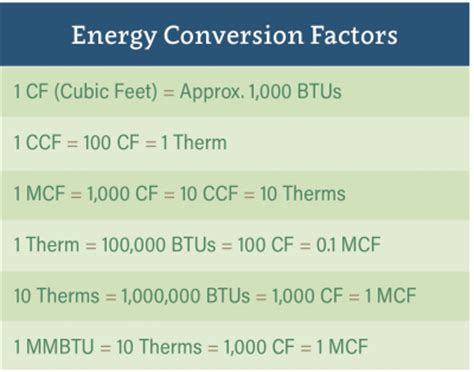gas conversion table conversion tables municipal gas authority of