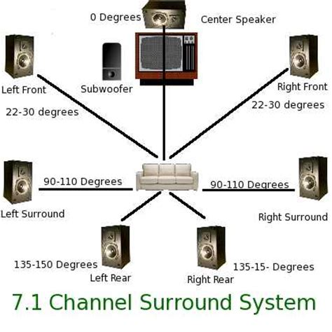 i am after a 3d amplifier that can have sets of speakers