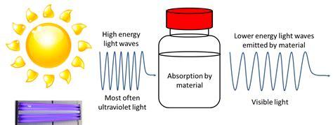 how do lights work how do black lights work why do highlighters look so