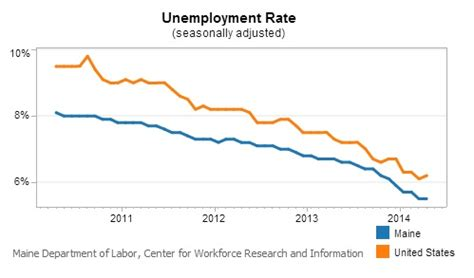 maine s unemployment rate at 5 5 percent