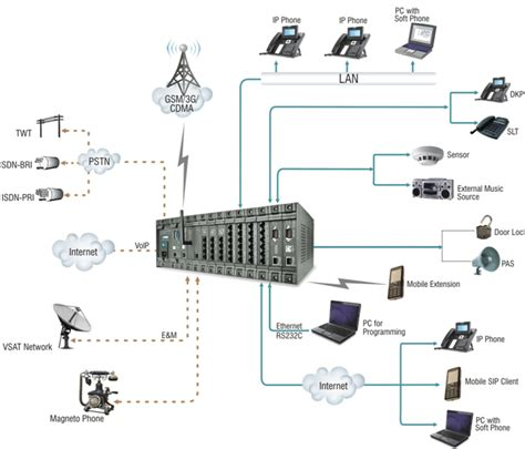ip call system wiring diagram 28 images pbx system