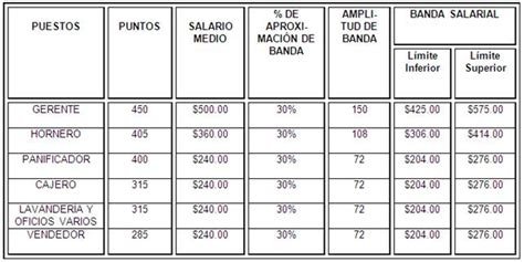 cual es el sueldo de un panadero sueldo basico de un panadero 2016 argentina sueldo