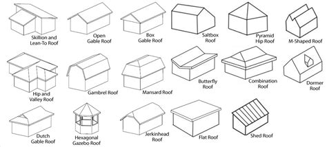 Roof Design Types Types Roofs When You Need A New Roof There Are Several