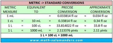 metric to us customary liquid measurements chart
