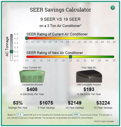 air conditioner seer rating tax credit seer savings calculator for air conditioners kobie complete