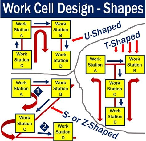 work cell layout strategy work cell definition and meaning market business news