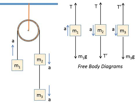 free diagram of a pulley consider the following atwood machine with three masses in