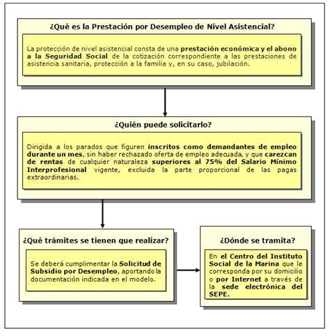 cuanto es el salario familiar de 2016 en argentina seguridad social minimo pago por seguridad social para