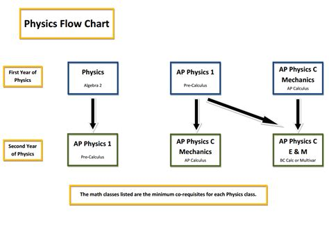 physics flowchart physics course map oakton high school