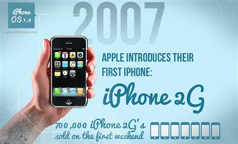 Arean Basic S Graphic infographic boils apple s iphone history