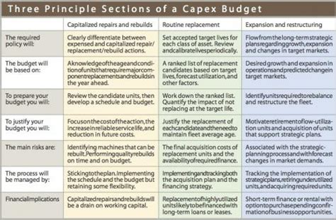 capital expenditure justification template a business for capex construction equipment