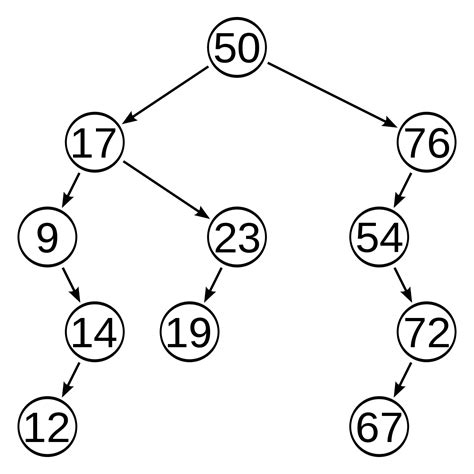 Search Tree Self Balancing Binary Search Tree