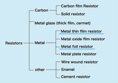 thin resistor fabrication for inp technology applications thin resistor characteristics 28 images 2 manufacturing methods and characteristics of thin