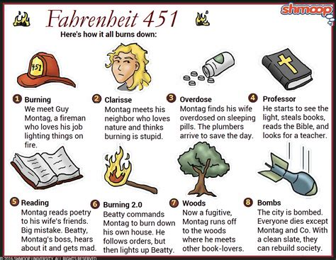 how is the theme of fahrenheit 451 related to the manner in which the conflict is resolved clarisse mcclellan in fahrenheit 451 chart