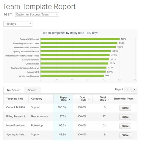 team report template 28 images templates to manage