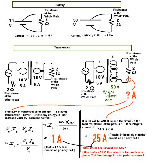 if the voltage across a resistor increases the current will if a step up transformer increases voltage then how current can be decreased is really the