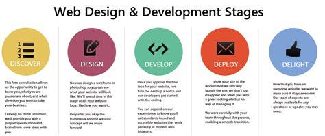 website design life cycle cheap best web design development company in dubai uae
