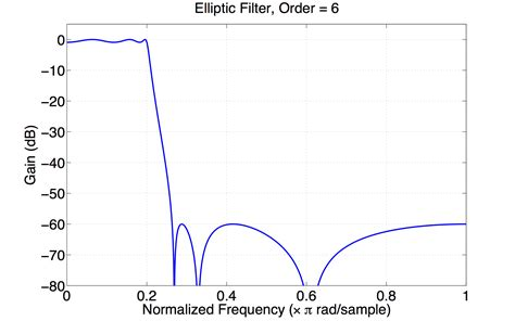 high pass filter ripple selecting a filter in signal processing