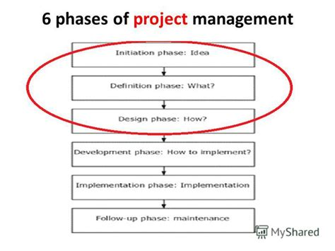 Five Phases Of Project Management Essay by презентация на тему Quot Project Development Business Model 6 Phases Of Project Management