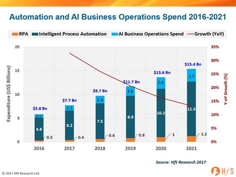 Mba Internship 2018 Finance Or Business Operations by Enterprise Automation And Ai Will Reach 10 Billion In