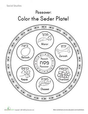 Seder plate symbols where they go bible belt balabusta