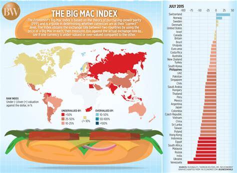The Economists 2006 Big Mac Index by El 237 Ndice Big Mag T 233 Cnicas De Trading