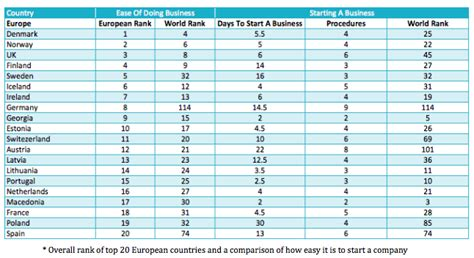 Top Mba In Europe by The Best European Countries To Start A Business