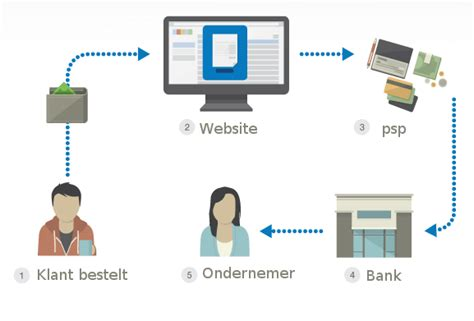 mobile payment service provider payment service provider nodig let hier op